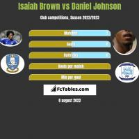 Isaiah Brown vs Daniel Johnson h2h player stats