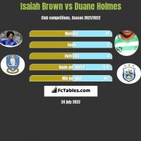 Isaiah Brown vs Duane Holmes h2h player stats