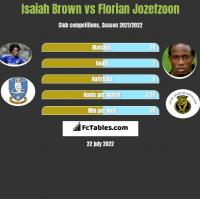 Isaiah Brown vs Florian Jozefzoon h2h player stats