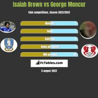 Isaiah Brown vs George Moncur h2h player stats