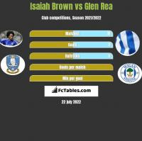 Isaiah Brown vs Glen Rea h2h player stats