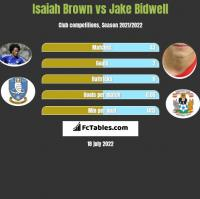 Isaiah Brown vs Jake Bidwell h2h player stats
