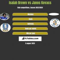 Isaiah Brown vs Janos Kovacs h2h player stats