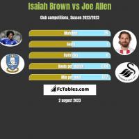 Isaiah Brown vs Joe Allen h2h player stats