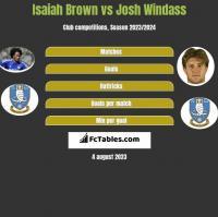 Isaiah Brown vs Josh Windass h2h player stats