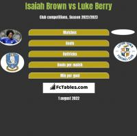 Isaiah Brown vs Luke Berry h2h player stats