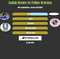 Isaiah Brown vs Felipe Araruna h2h player stats