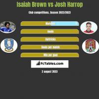 Isaiah Brown vs Josh Harrop h2h player stats