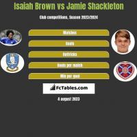 Isaiah Brown vs Jamie Shackleton h2h player stats