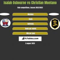 Isaiah Osbourne vs Christian Montano h2h player stats