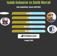 Isaiah Osbourne vs David Worrall h2h player stats
