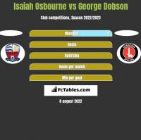Isaiah Osbourne vs George Dobson h2h player stats