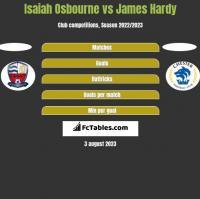 Isaiah Osbourne vs James Hardy h2h player stats