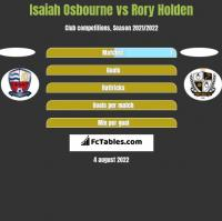 Isaiah Osbourne vs Rory Holden h2h player stats