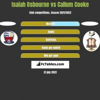 Isaiah Osbourne vs Callum Cooke h2h player stats