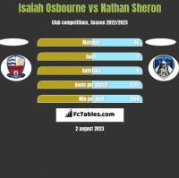 Isaiah Osbourne vs Nathan Sheron h2h player stats