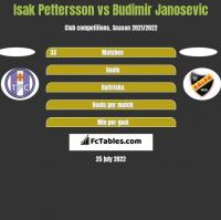 Isak Pettersson vs Budimir Janosevic h2h player stats