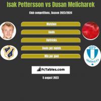 Isak Pettersson vs Dusan Melicharek h2h player stats
