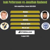 Isak Pettersson vs Jonathan Rasheed h2h player stats