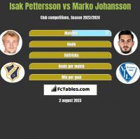 Isak Pettersson vs Marko Johansson h2h player stats