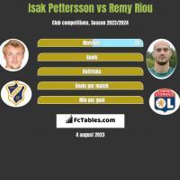 Isak Pettersson vs Remy Riou h2h player stats