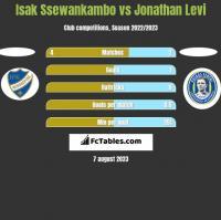 Isak Ssewankambo vs Jonathan Levi h2h player stats