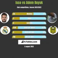 Isco vs Adem Buyuk h2h player stats