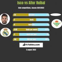 Isco vs Aitor Ruibal h2h player stats