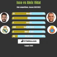 Isco vs Aleix Vidal h2h player stats