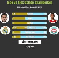Isco vs Alex Oxlade-Chamberlain h2h player stats