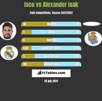 Isco vs Alexander Isak h2h player stats