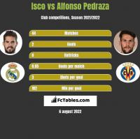 Isco vs Alfonso Pedraza h2h player stats