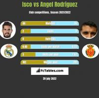 Isco vs Angel Rodriguez h2h player stats