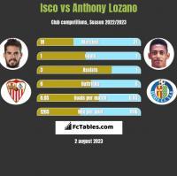 Isco vs Anthony Lozano h2h player stats