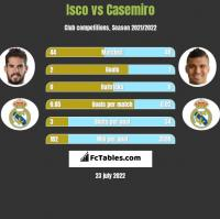 Isco vs Casemiro h2h player stats