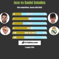 Isco vs Daniel Ceballos h2h player stats