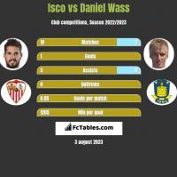 Isco vs Daniel Wass h2h player stats