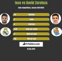 Isco vs David Zurutuza h2h player stats
