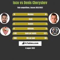 Isco vs Denis Czeryszew h2h player stats