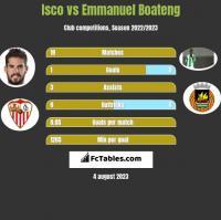 Isco vs Emmanuel Boateng h2h player stats