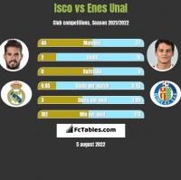 Isco vs Enes Unal h2h player stats