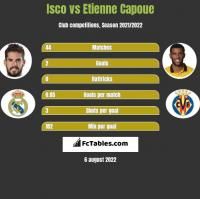 Isco vs Etienne Capoue h2h player stats