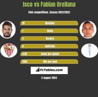 Isco vs Fabian Orellana h2h player stats