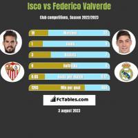 Isco vs Federico Valverde h2h player stats