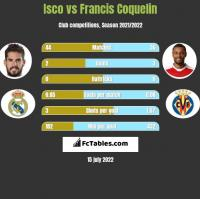 Isco vs Francis Coquelin h2h player stats