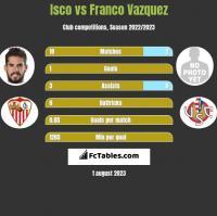 Isco vs Franco Vazquez h2h player stats