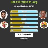 Isco vs Frenkie de Jong h2h player stats