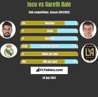 Isco vs Gareth Bale h2h player stats