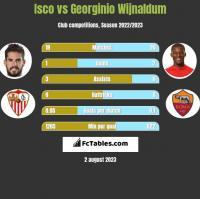 Isco vs Georginio Wijnaldum h2h player stats