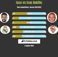 Isco vs Ivan Rakitic h2h player stats